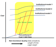 Transition between cost models